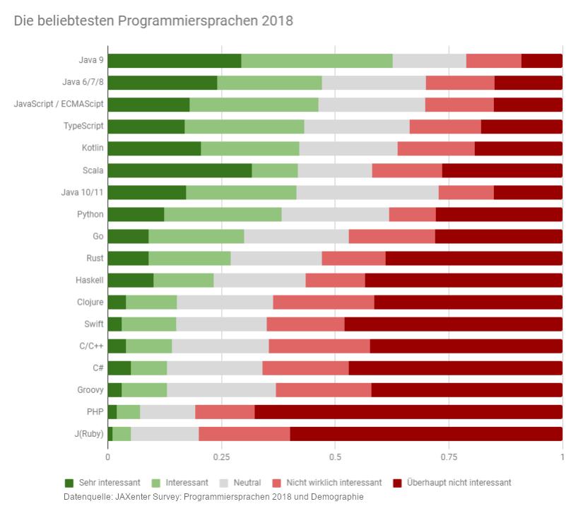 Die beliebtesten Programmiersprachen 2018. Balkendiagramm: Platz 1 Java 9, PLatz 2 Java 6/7/8, Platz 3 JavaScript/TypeScript