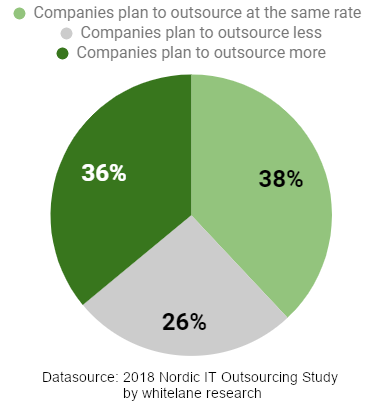 A Pie chart shows the tendencies to outsourcing of Swedish companies in 2018: 36% plan to outsource more, 38% plan to outsource at the same rate and 26% plan to outsource less