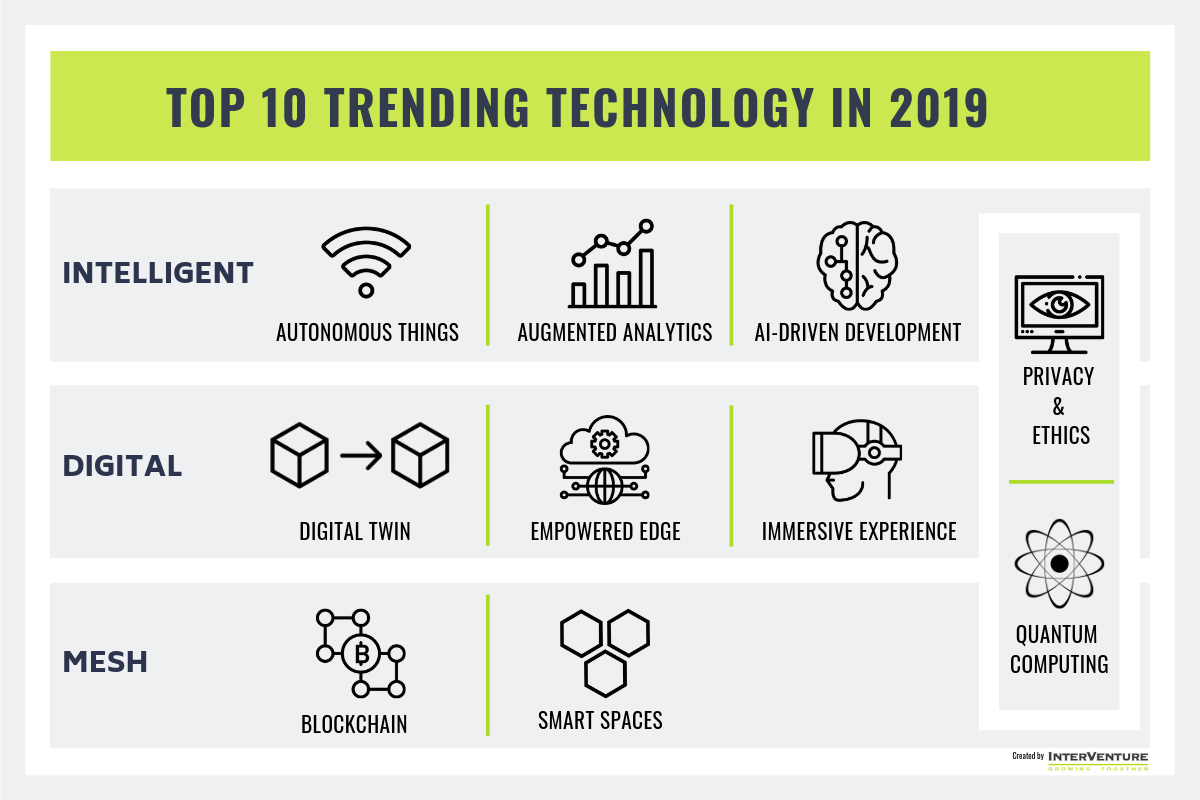 Top 10 Trending Technology in 2019. Source: Gartner.com.