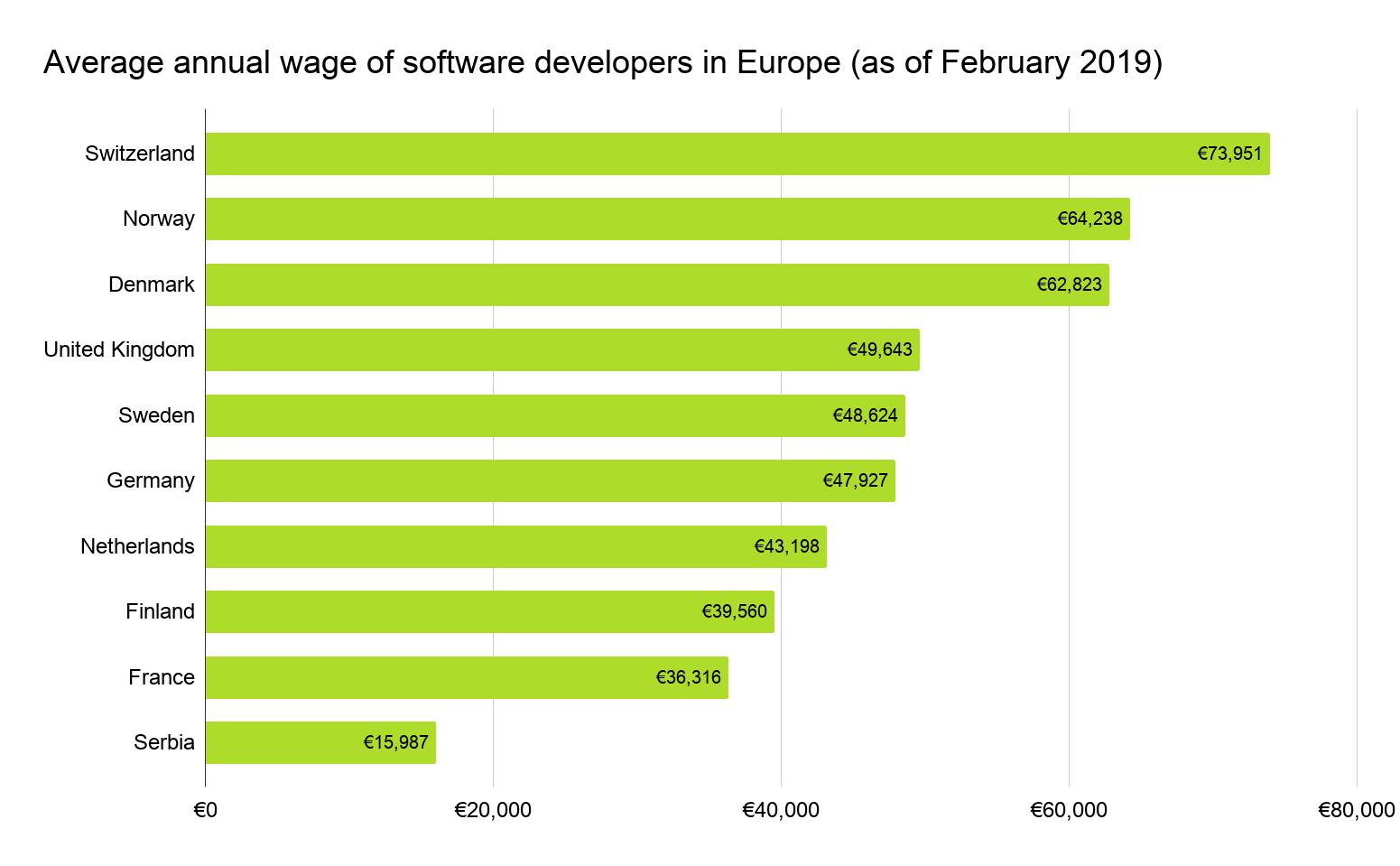 Salary-chart-Europe