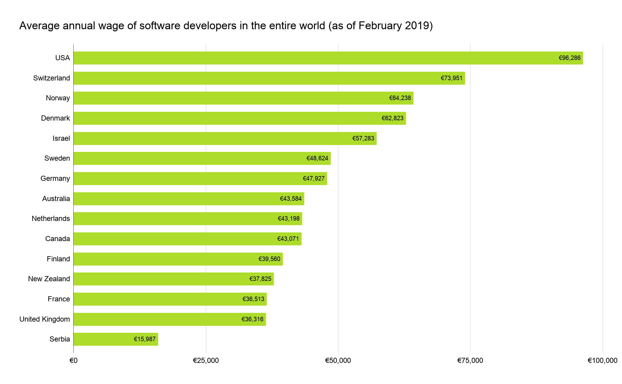 Salary-chart-worldwide
