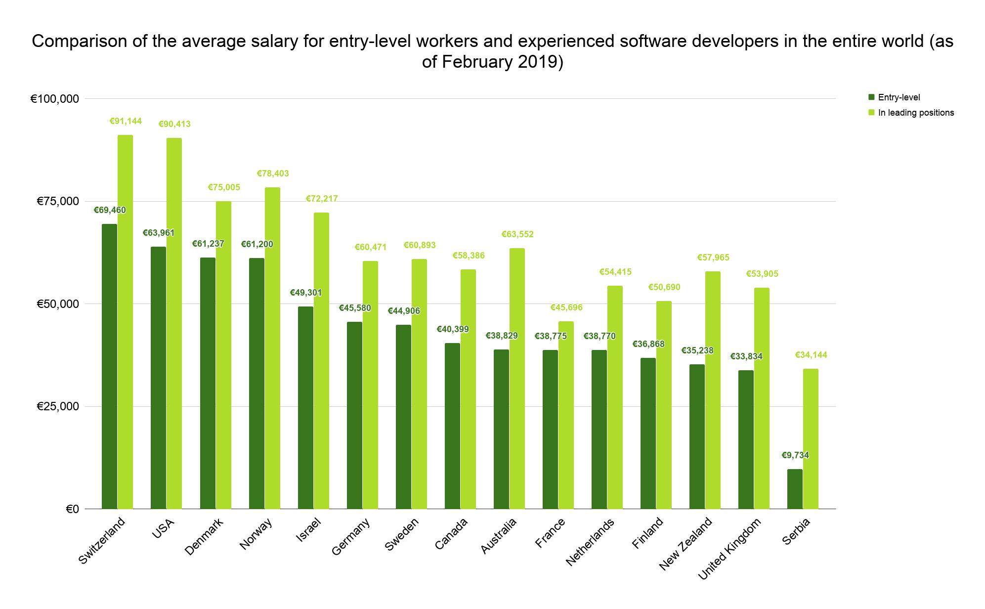 Salary-chart-work-experience